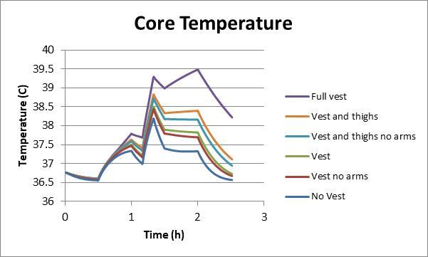 Deze afbeelding heeft een leeg alt-attribuut; de bestandsnaam is Core-temperature.jpg